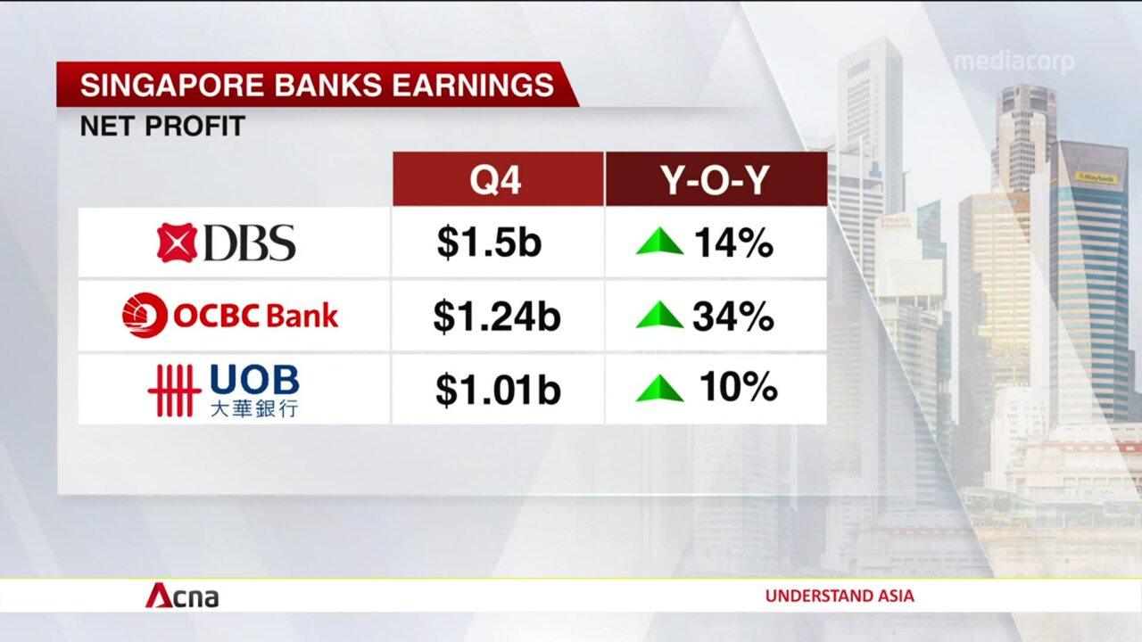 Singapore banks flag cautious growth due to COVID-19 after booking quarterly gains | Video